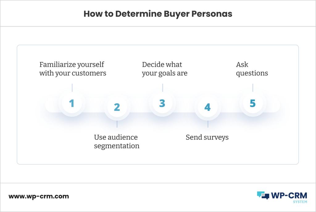 How to Determine Buyer Personas: