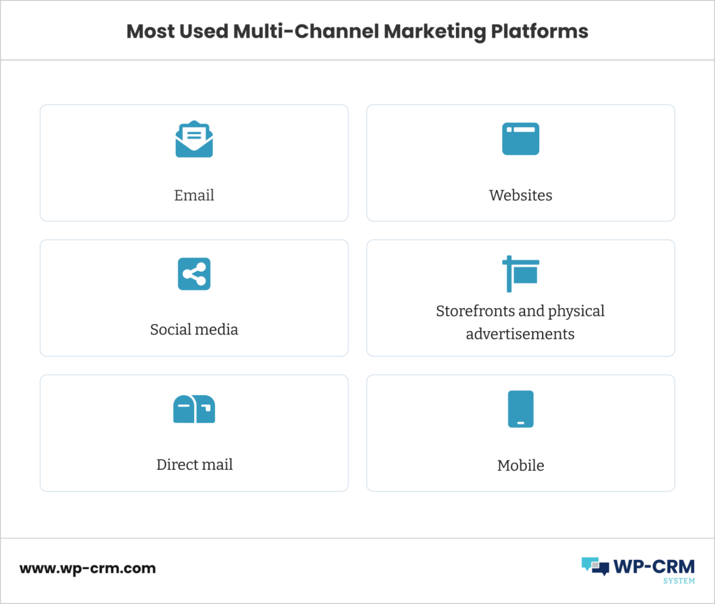 Most Used Multi-Channel Marketing Platforms