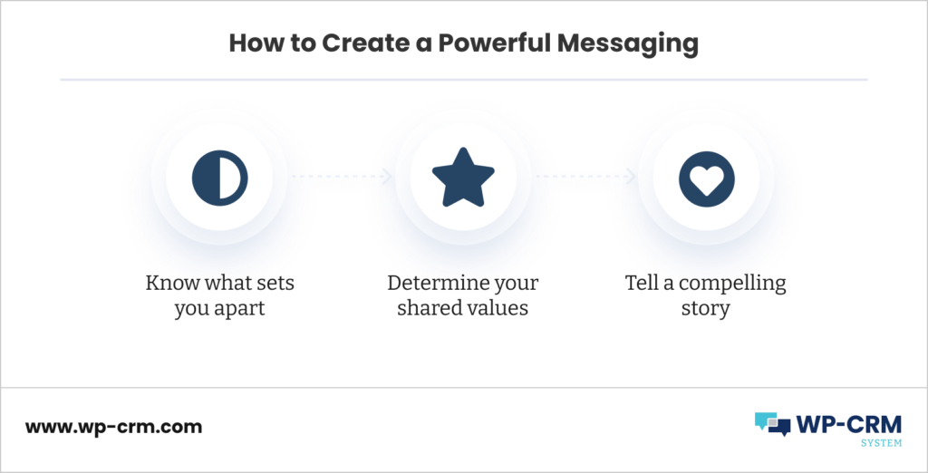 How to Create a Powerful Messaging