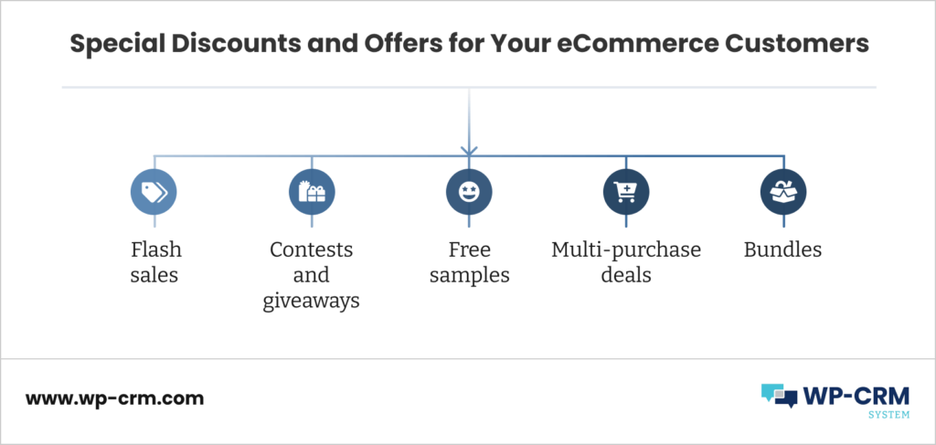 Special Discounts and Offers for Your eCommerce Customers