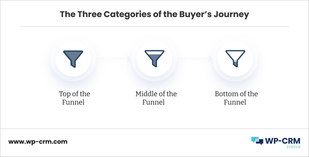 The Three Categories of the Buyer's Journey